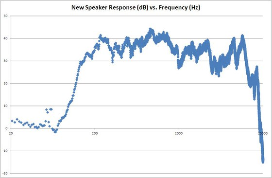 New Speaker Spectrum